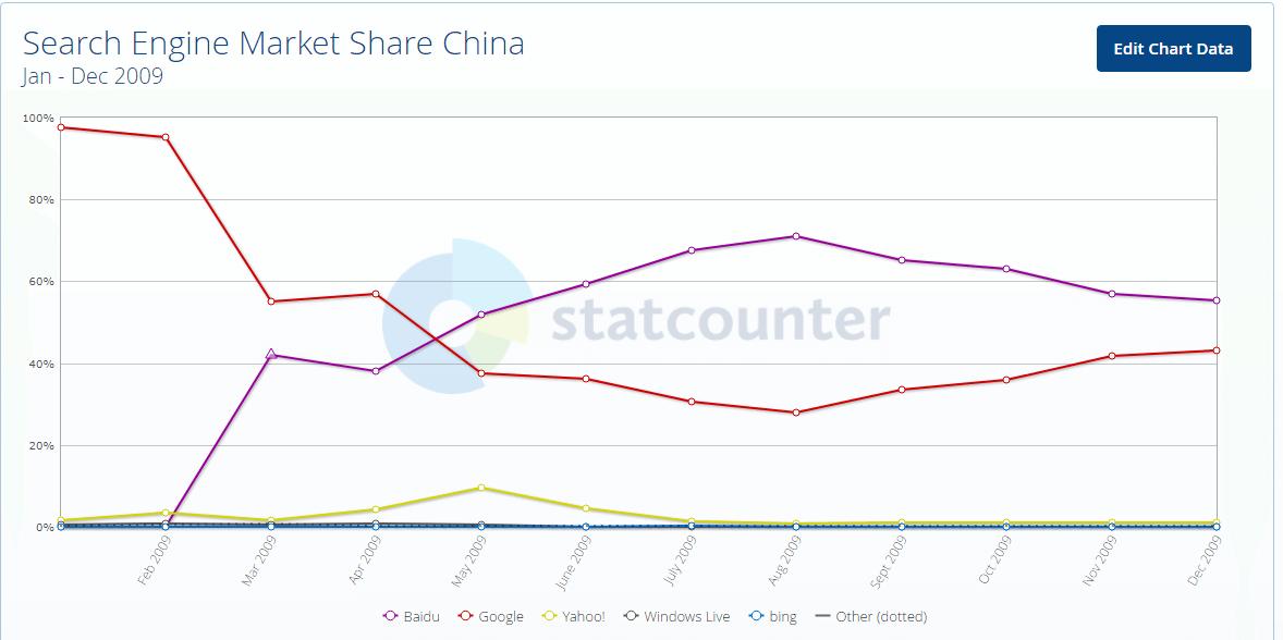 wyszukiwarki Chiny